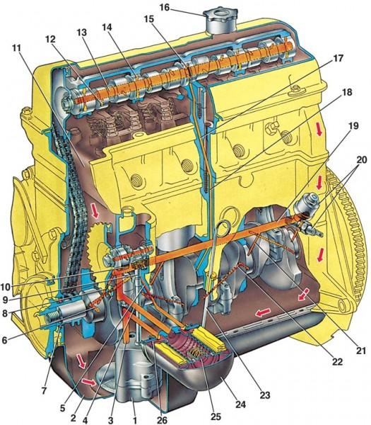 Cмазка двигателя авто ВАЗ 2107