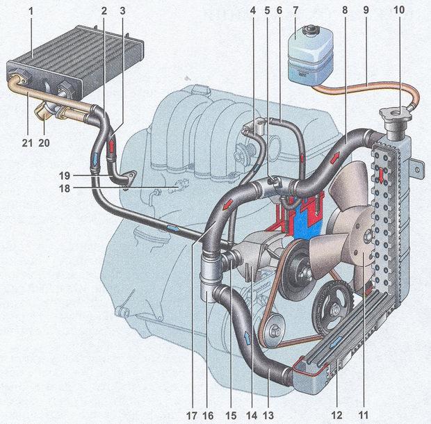 Схема работы радиатора печки