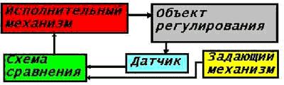 Принципиальная схема системы стабилизации холостого хода