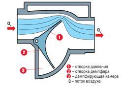 Воздушный расходомер с трубкой Пито (лопаточный)