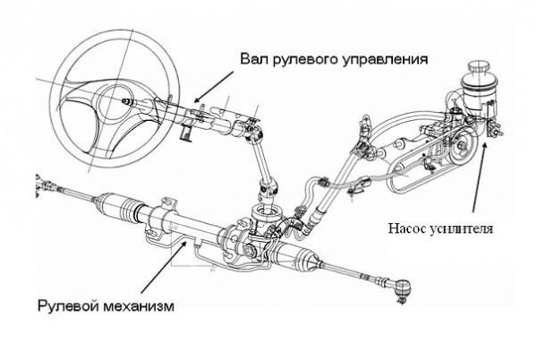 Рулевой механизм с гидравлическим усилителем