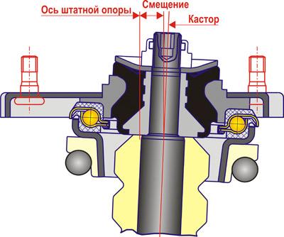 Ваз 2110 устройство задних стоек