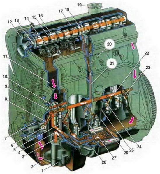 Система смазки двигателя авто ВАЗ 2104