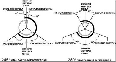 Схема тюнинга распредвала