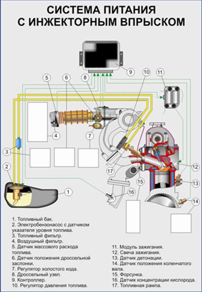 Фото №14 - ВАЗ 2110 инжектор неисправности топливной системы