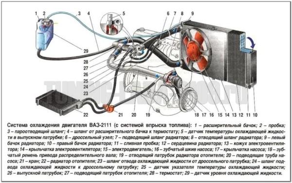 Схема системы охлаждения двигателя ваз 2110