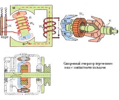 Принцип работы генераторной установки переменного тока