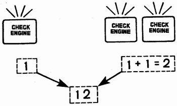 Считывание кода неисправности под номером «12»