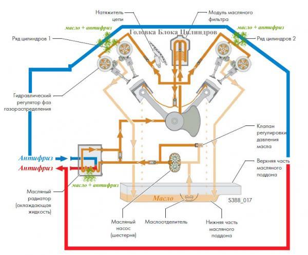 Схема циркуляции тосола и