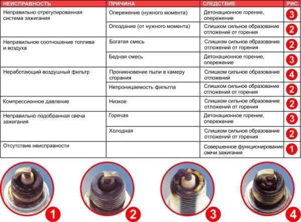 Схема выявления по состояния свечек неполадок в системе зажигания
