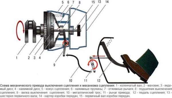 Схематическое устройство механического сцепления