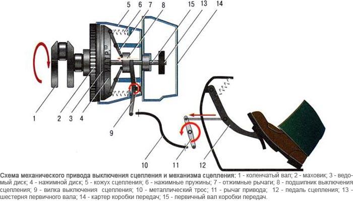 механического сцепления
