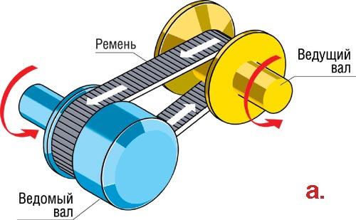 Упрощенная схема клиноременного вариатора: где а -значит максимальное передаточное значение (при низкой скорости)