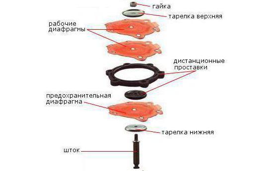 Схема устройства диафрагменного узла