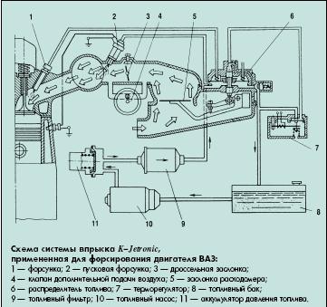 Ваз 2109 тюнинг карбюратора